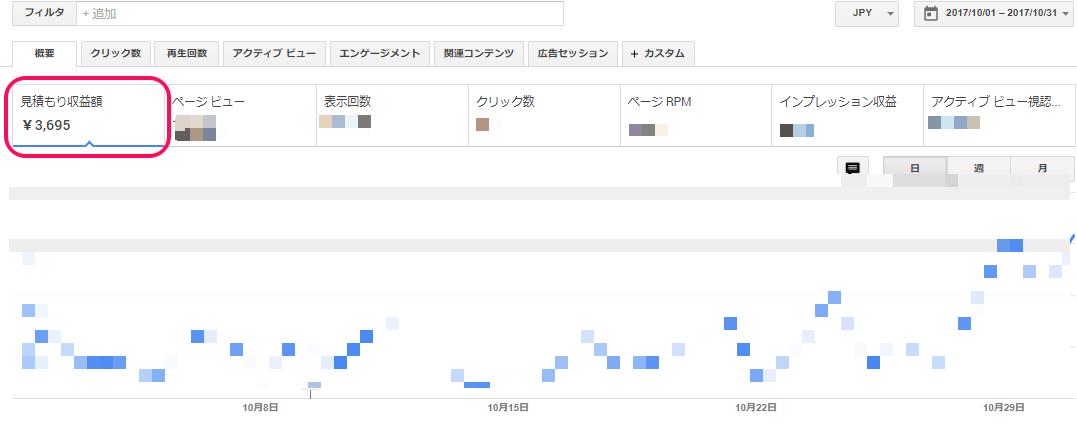 Googleアドセンス収入